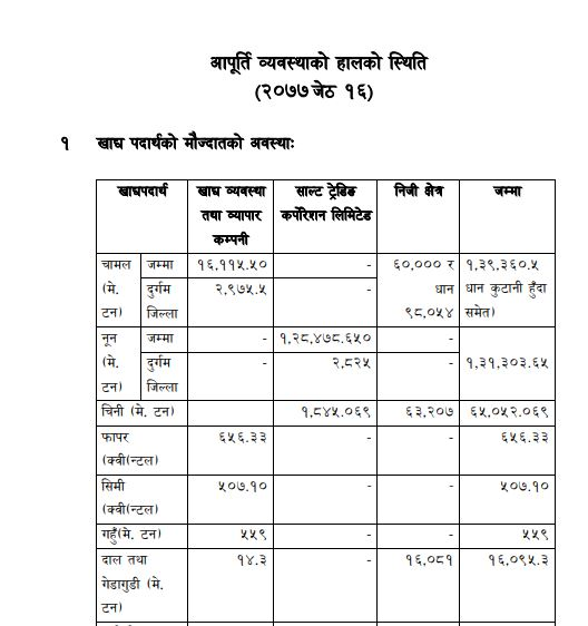 Date 2077/02/16 details Status of current supply arrangements.