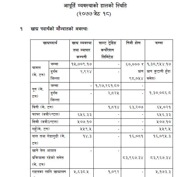 Date 2077/02/18 details Status of current supply arrangements.