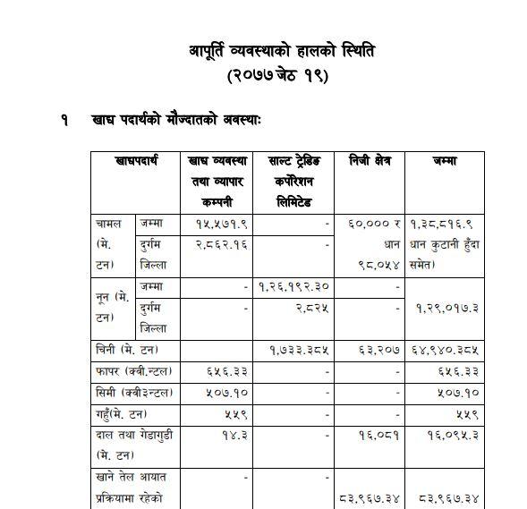 Date 2077/02/19 details Status of current supply arrangements.