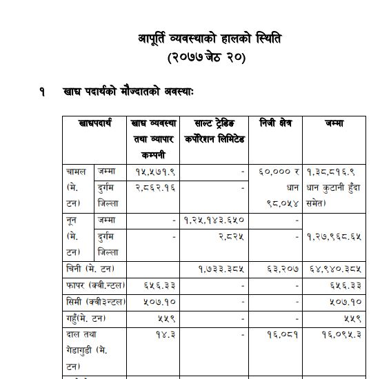 Date 2077/02/20 details Status of current supply arrangements.